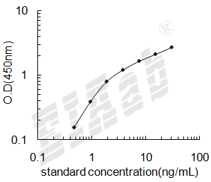 Rat OxLDL ELISA Kit