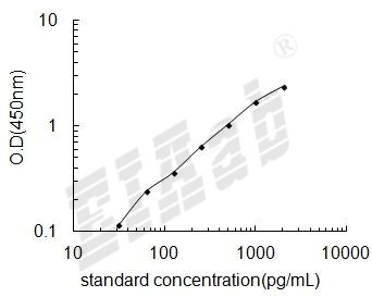 Mouse Sfn ELISA Kit