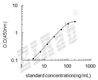 Dog IgM ELISA Kit