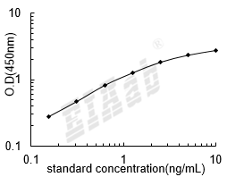 Rat Mgp ELISA Kit