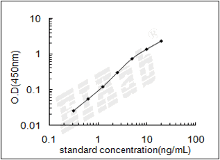 Rat Mdh1 ELISA Kit