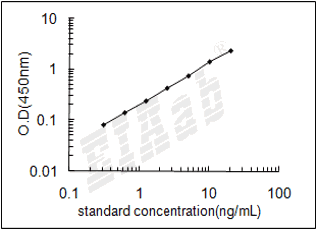 Mouse Mdh1 ELISA Kit