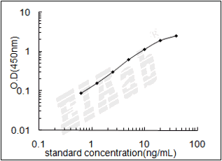 Human HLA-DRB1 ELISA Kit